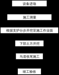 路基施工流程图