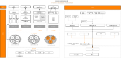 正佳中台业务组织架构图