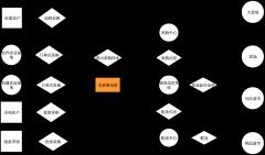 魏朱商业模式—生鲜电商商业模式图