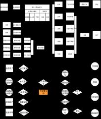 魏朱商业模式—宝洁公司商业模式图