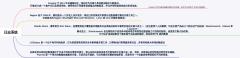 日志系统架构技术