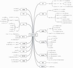 LeetCode刷题导图
