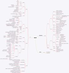 C语言&数据结构和算法