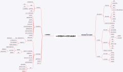 3-0管理模式VS明茨伯格模式
