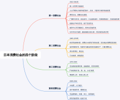 日本消费社会的四个阶段典型特征