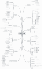 C语言开发入门教程