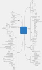 Java程序设计(基础)