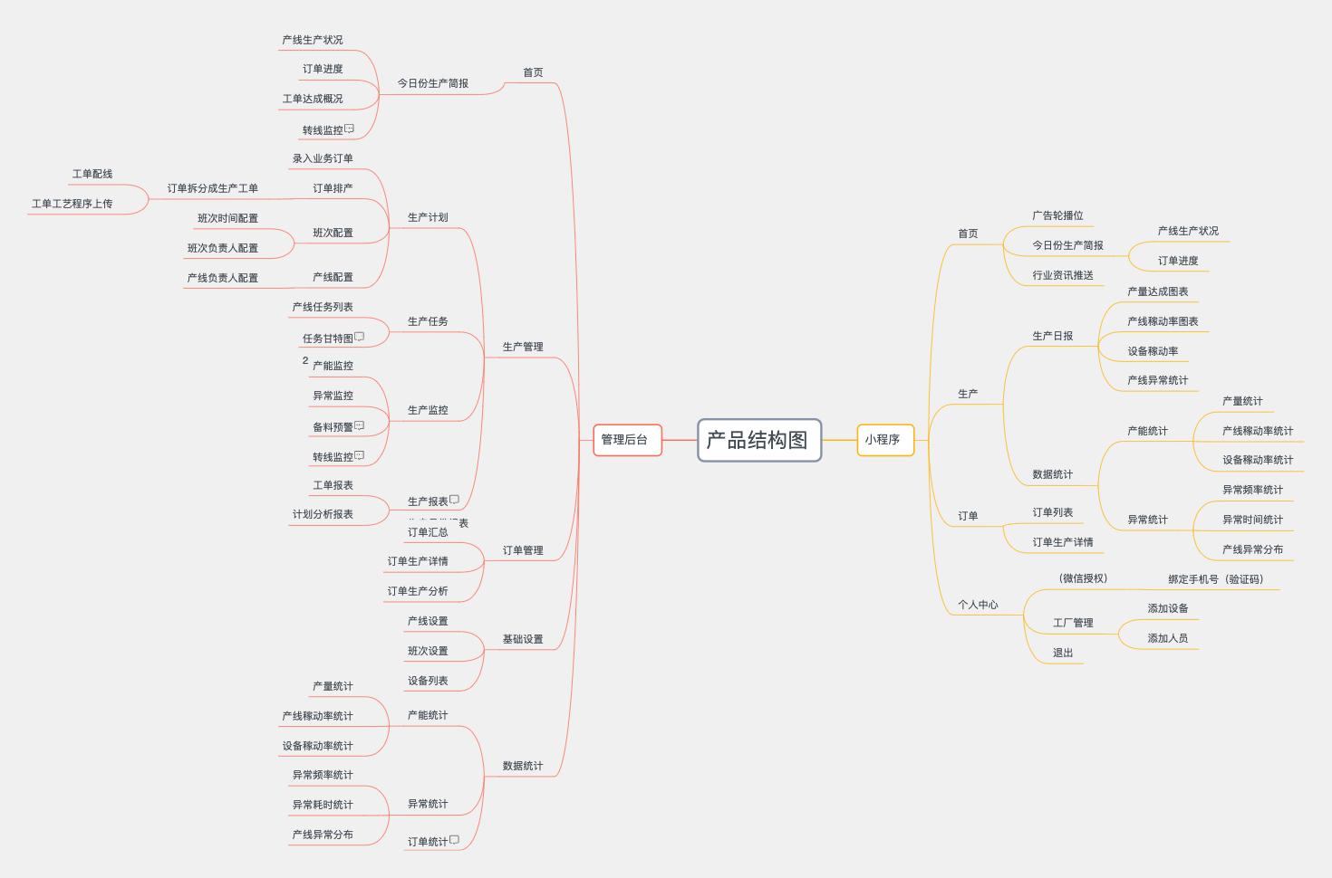 生产过程信息化产品结构图
