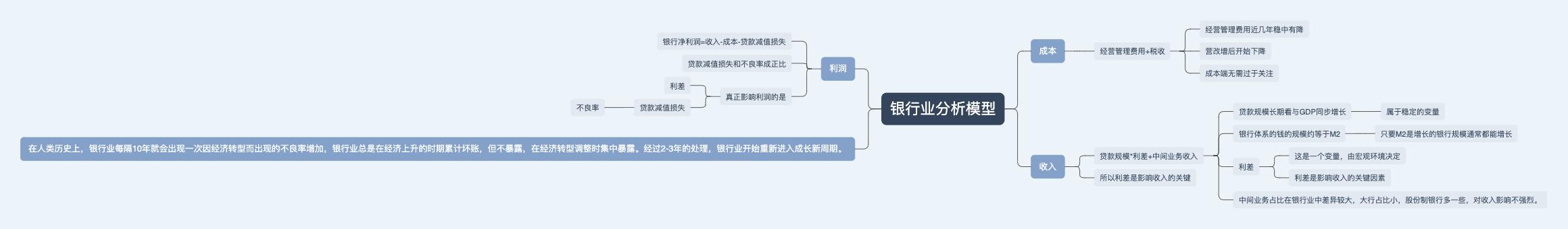 银行业分析模型