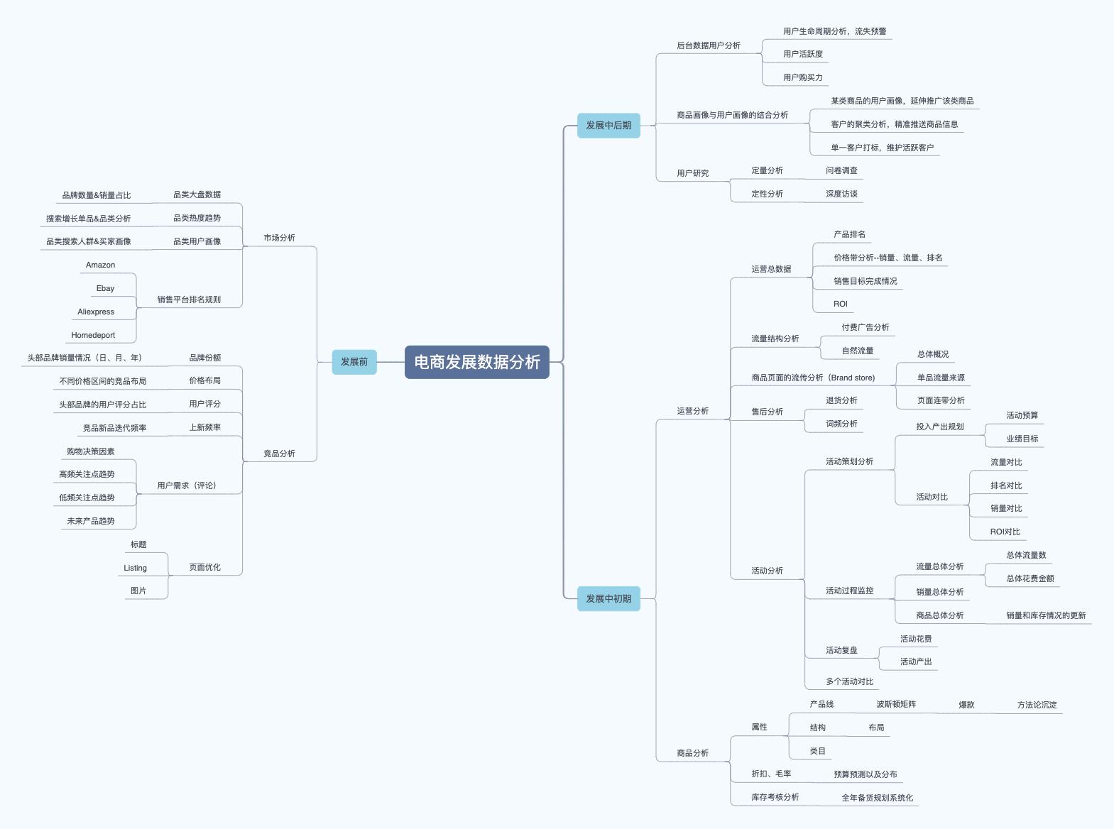 亚马逊 独立站 电商发展分析阶段