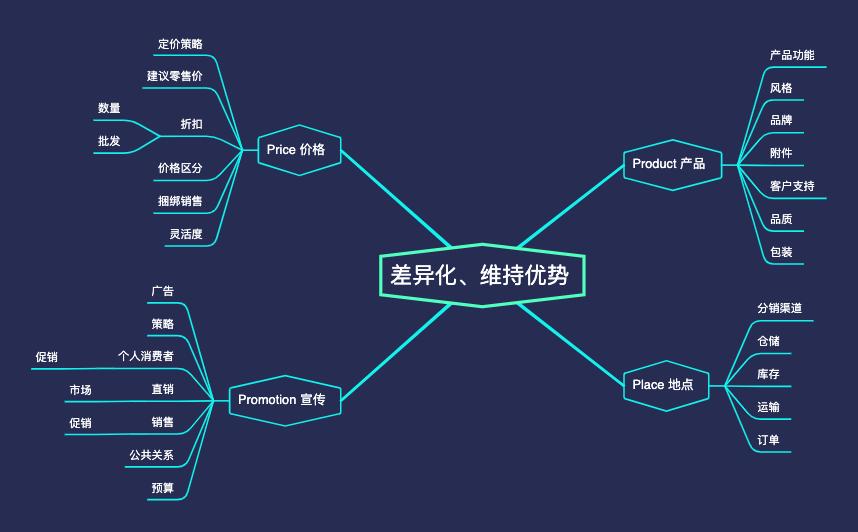 A 电商框架