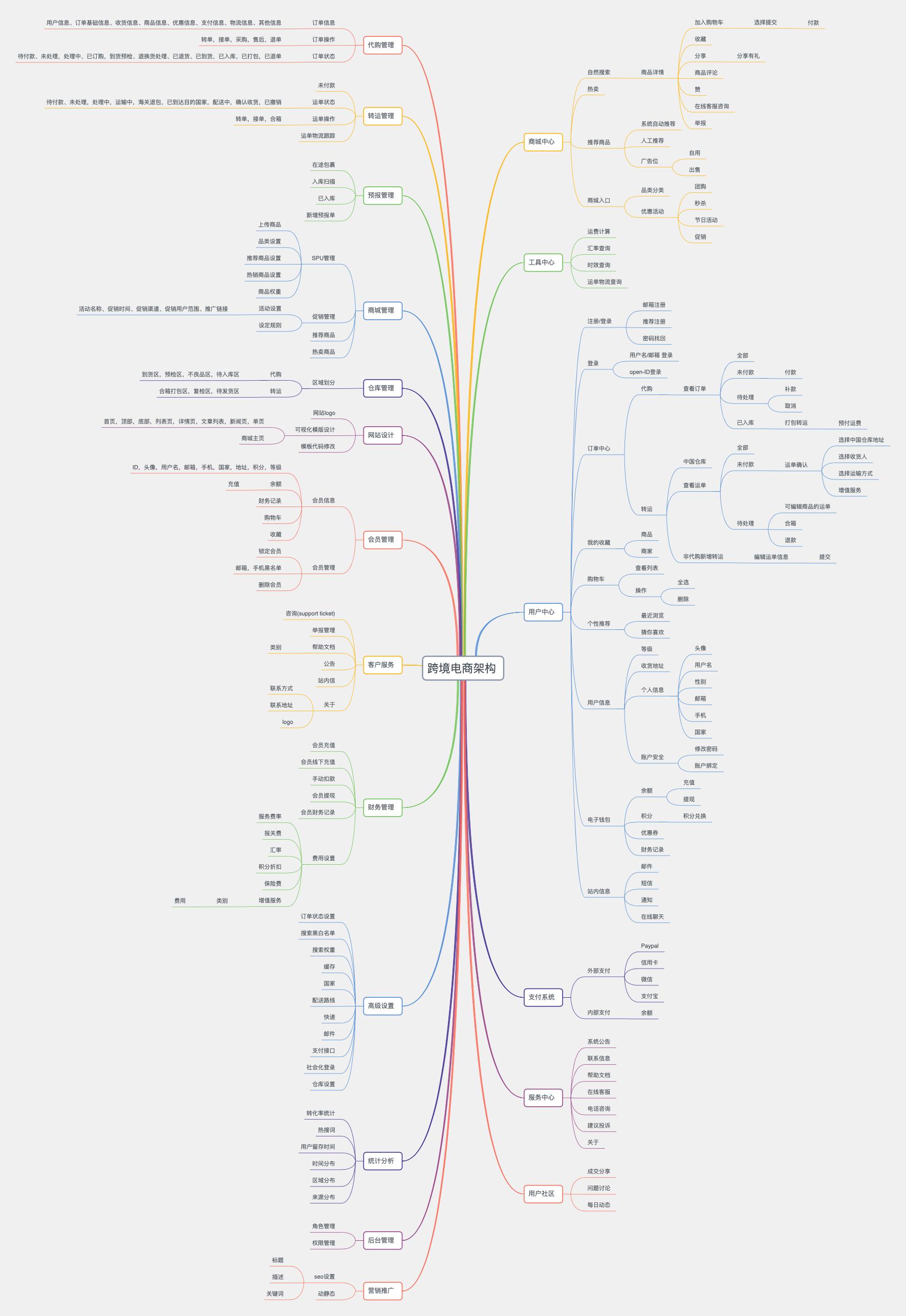 跨境电商架构图