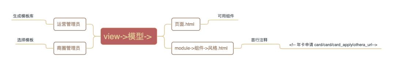 组件模板业务流程