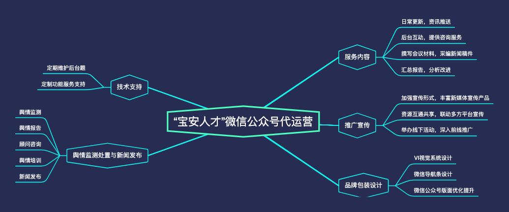"""""""宝安人才""""微信公众号代运营"""