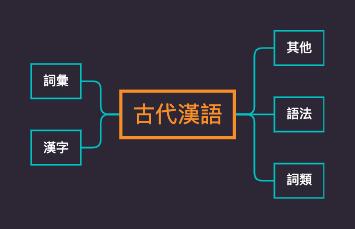 自考汉语言文学[专科]《古代汉语》思维导图