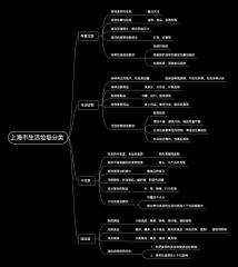 上海市生活垃圾分类