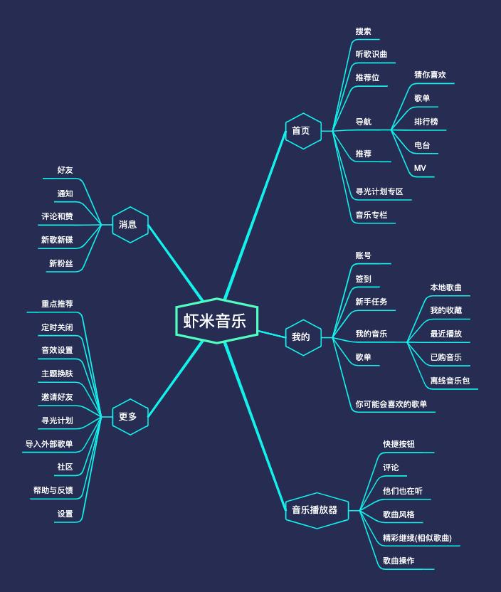 虾米音乐功能结构