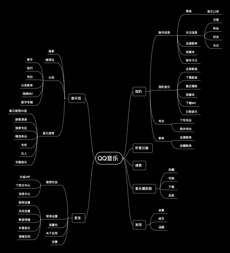 QQ音乐功能结构