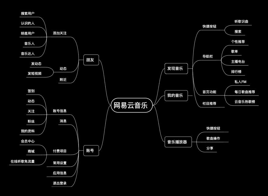 网易云音乐功能结构