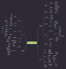田园综合体旅游项目规划思路导图