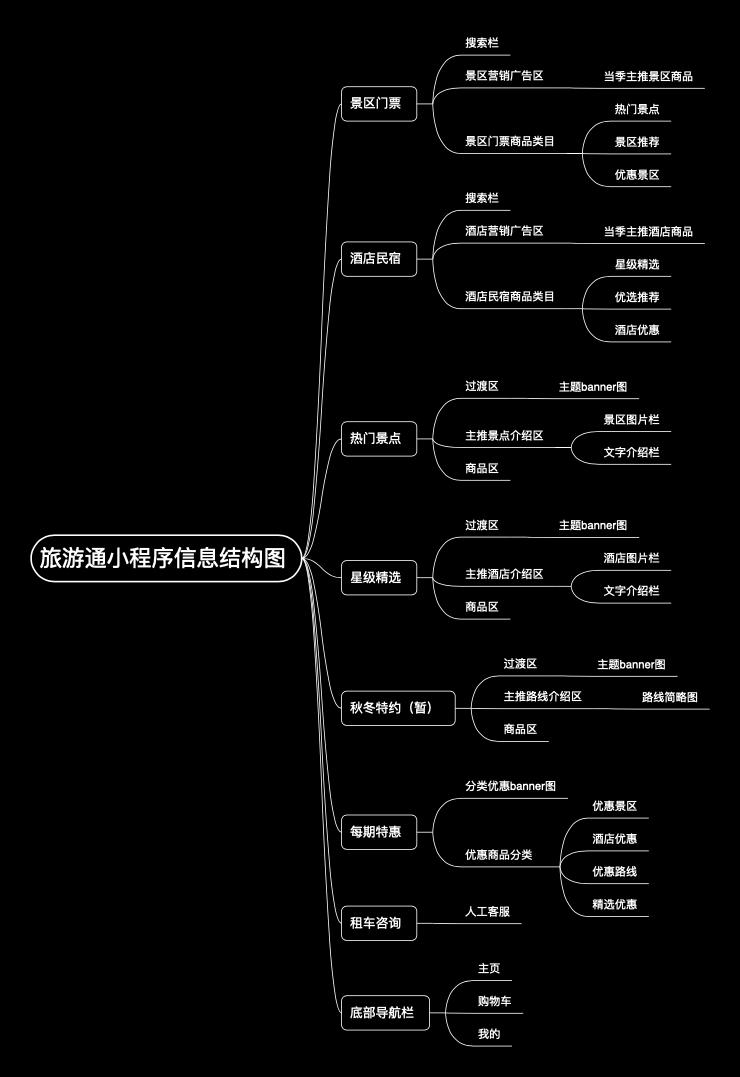 旅游通小程序信息结构图