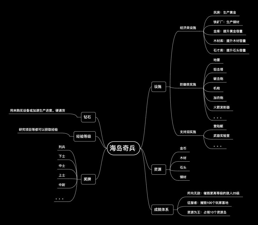 海岛骑兵-游戏分析
