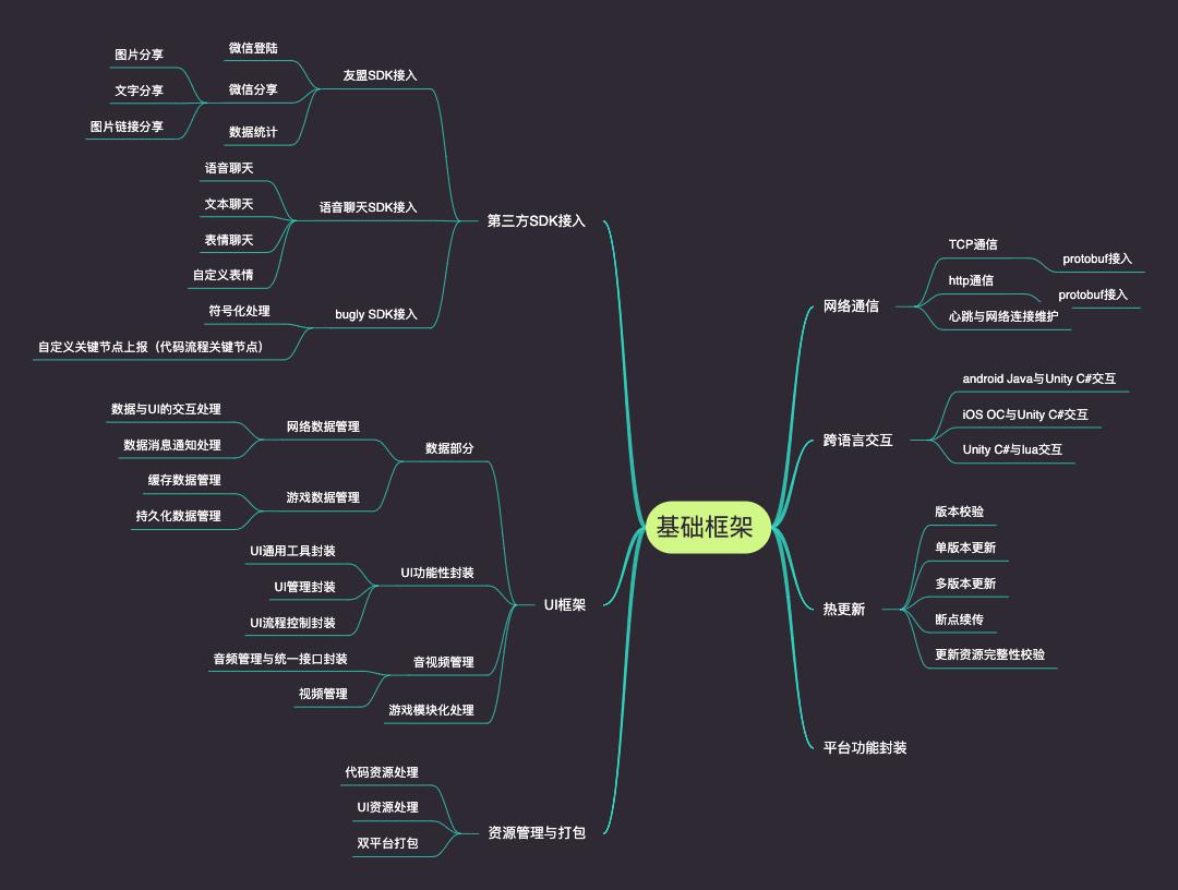 游戏客户端基础框架