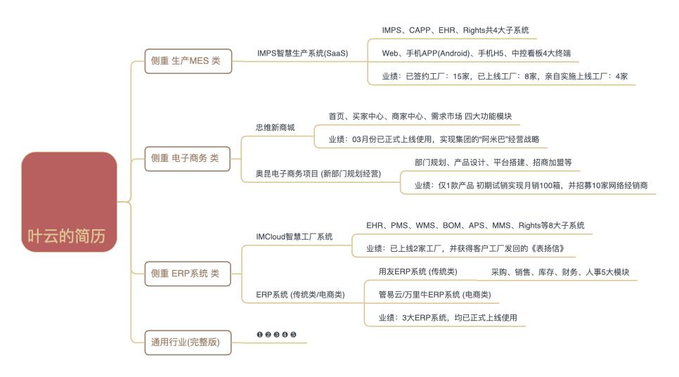 叶云-产品经理_秒读简历