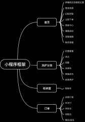 小程序框架