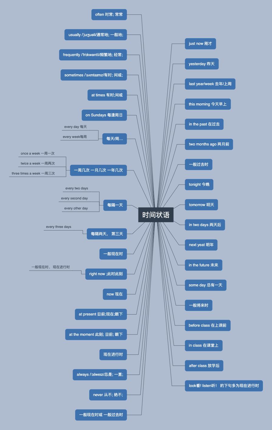 英语单词汇总-时间状语