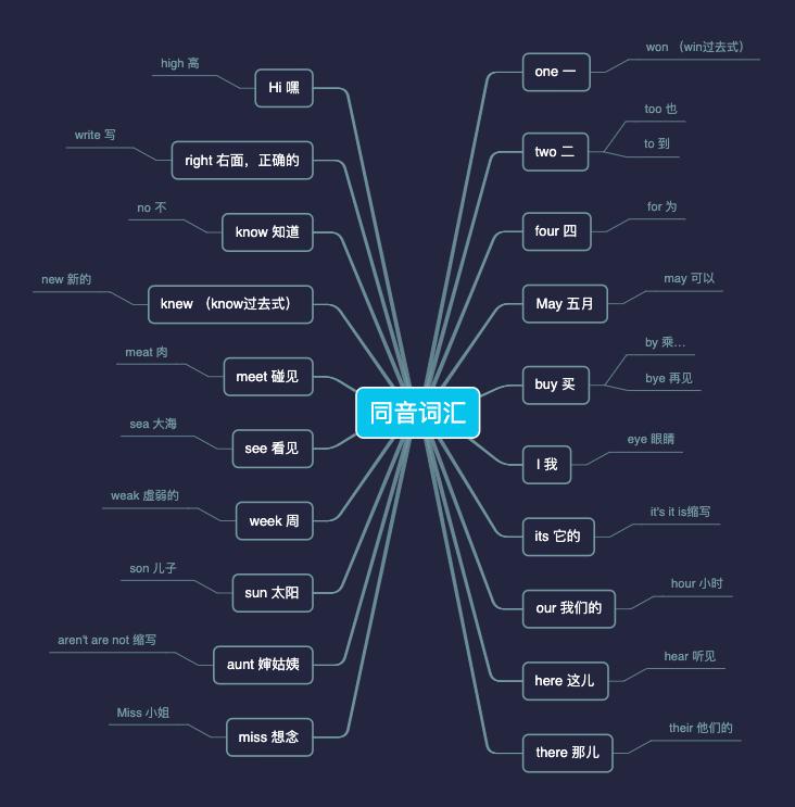 英语单词汇总-同音词汇