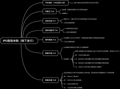 IPO新股申购(网下发行)