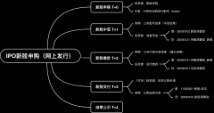 IPO新股申购(网上发行)
