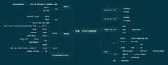 高中历史—先秦通史