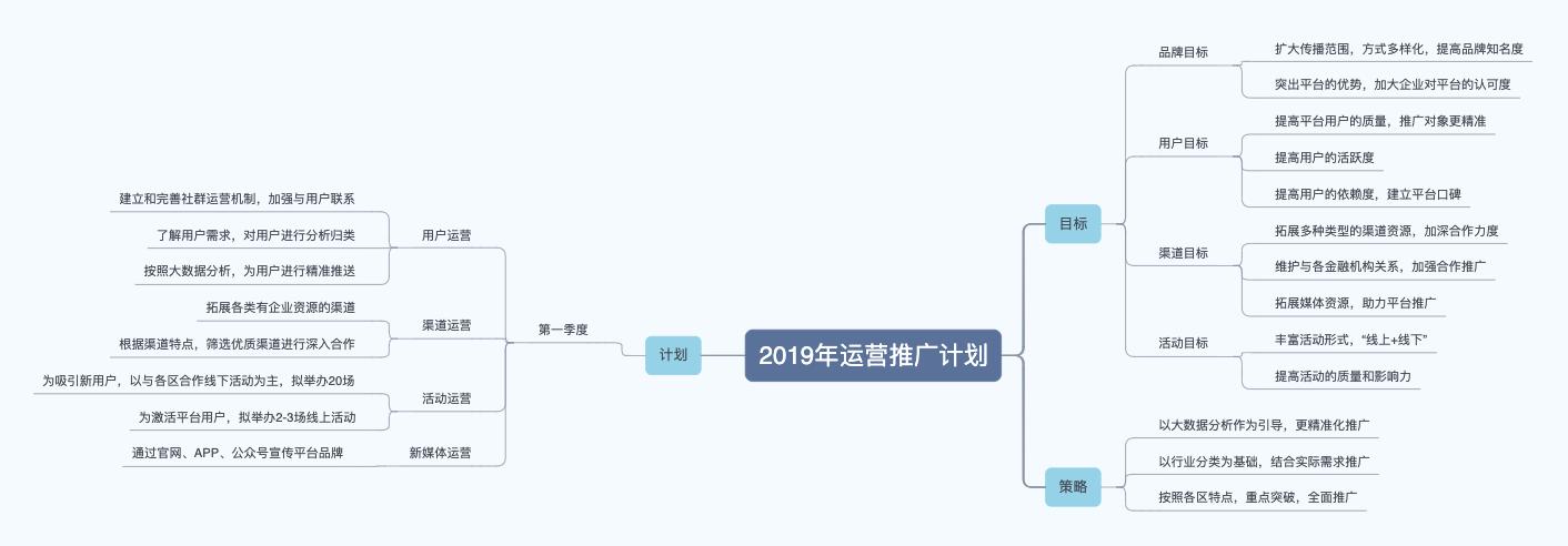 2019年运营推广计划