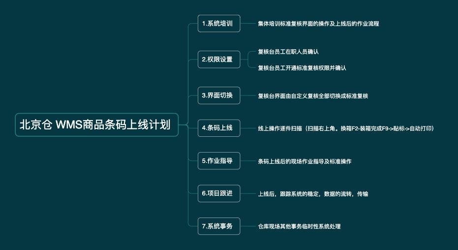天津仓 WMS商品条码上线计划