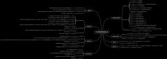 PHP数组常用函数分类