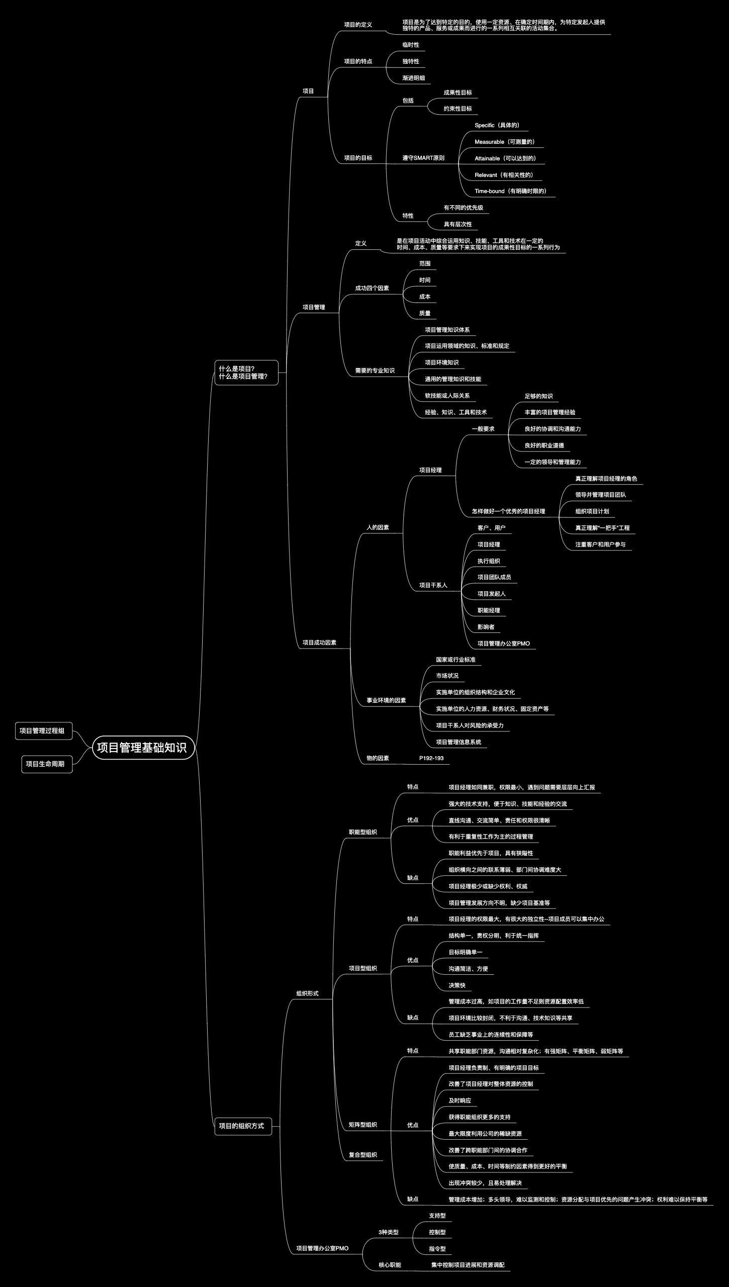 项目管理基础知识
