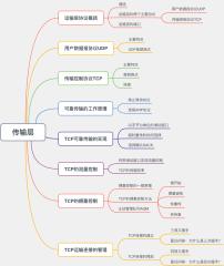 传输层知识图