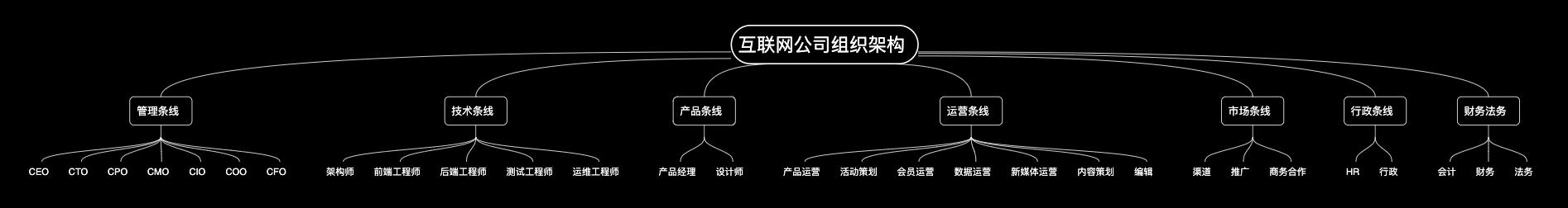 互联网公司组织架构