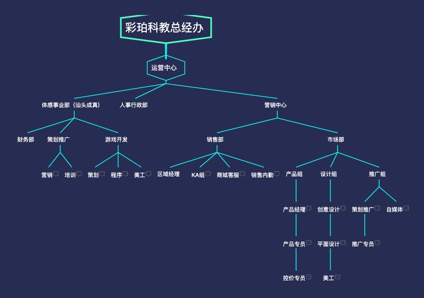 腾讯业务架构体系