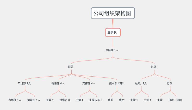 公司组织架构图&系统账号确认