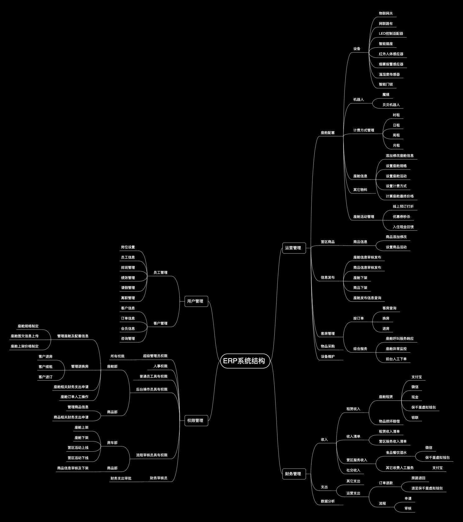 总ERP结构图