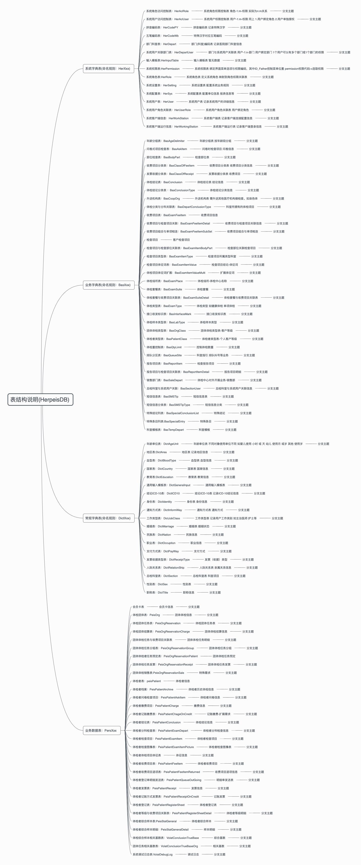 herpeis体检模版库表架构