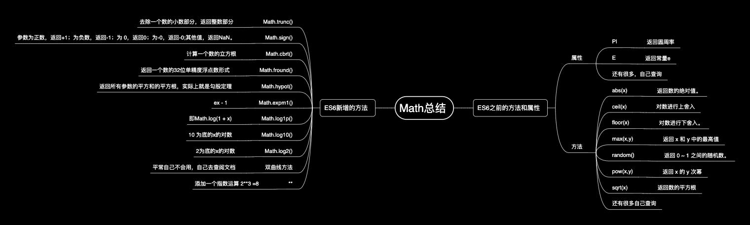 Math总结