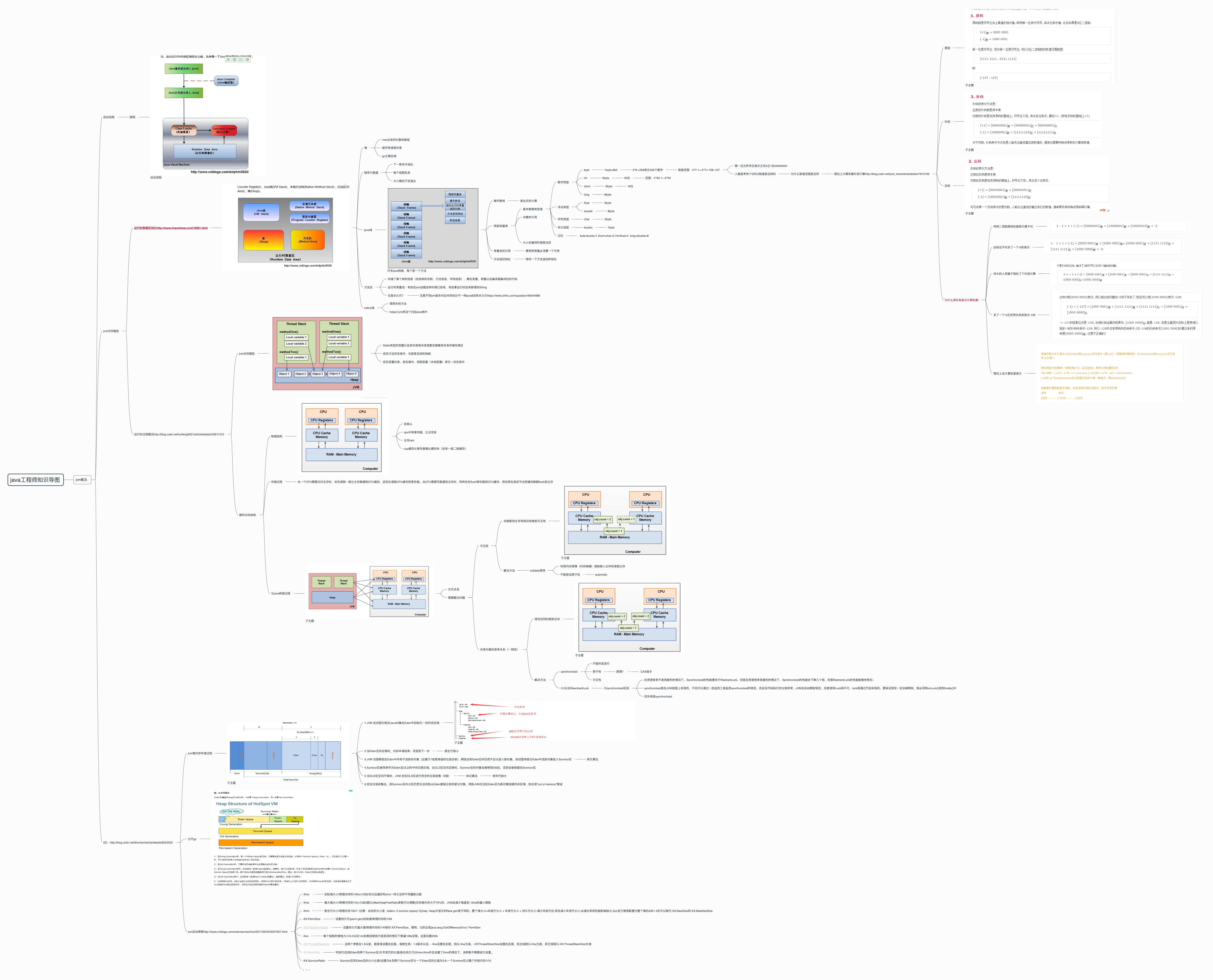 java工程师具备思维导图