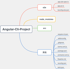 Angular-Cli-Project