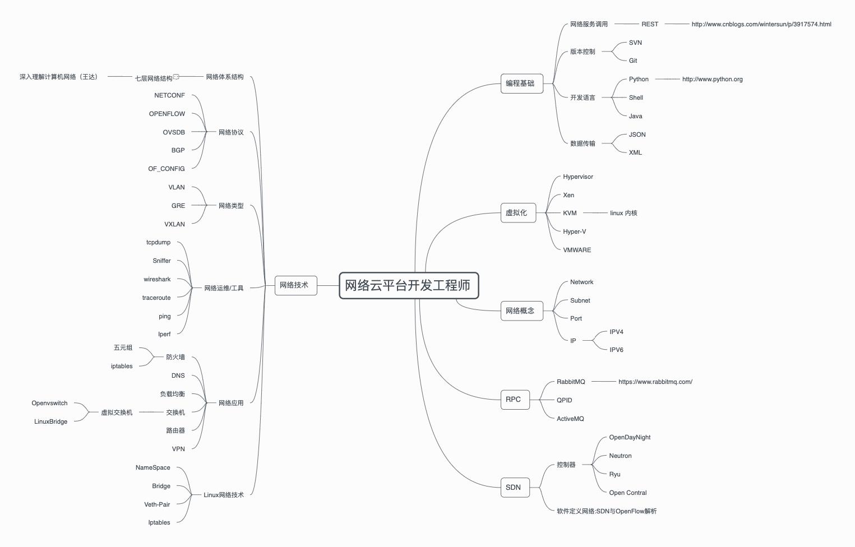 网络云平台开发工程师