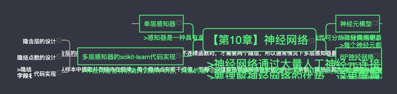 【第10章】神经网络