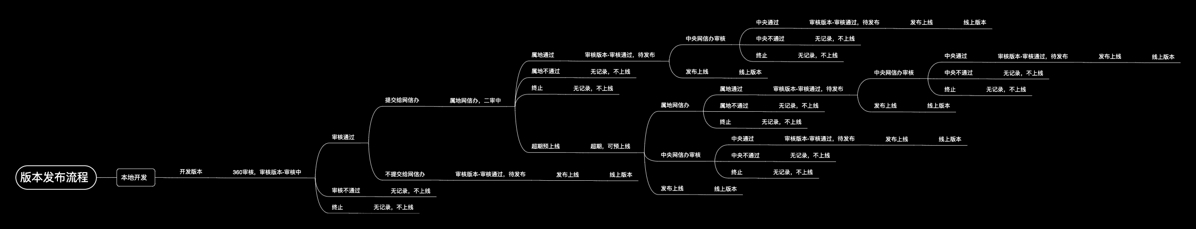 版本发布流程